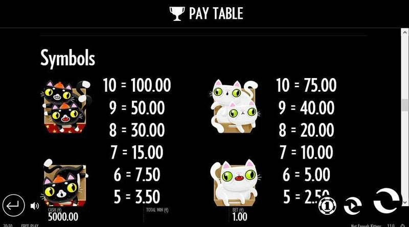 Not Enough Kittens Thunderkick Slot Bonus 1, Paytable