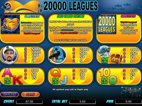 20 000 Leagues bwin.party Slot Info