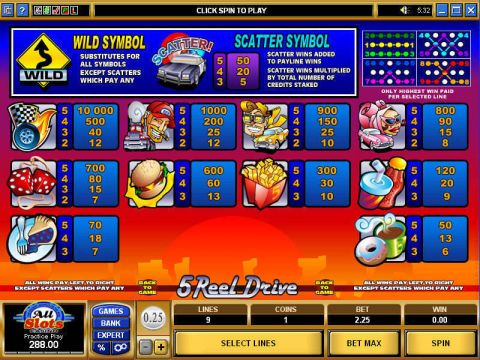 5 Reel Drive Microgaming Slot Info