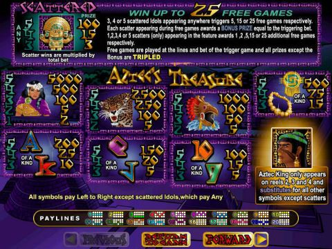Aztec's Treasure RTG Slot Info