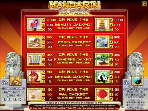 Mandarin 9-Reel Byworth Slot Info
